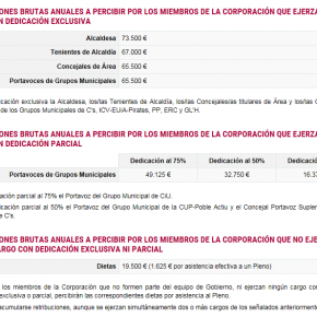 Cs de l'Hospitalet pregunta por la desactualización de las retribuciones de los cargos electos en la web municipal